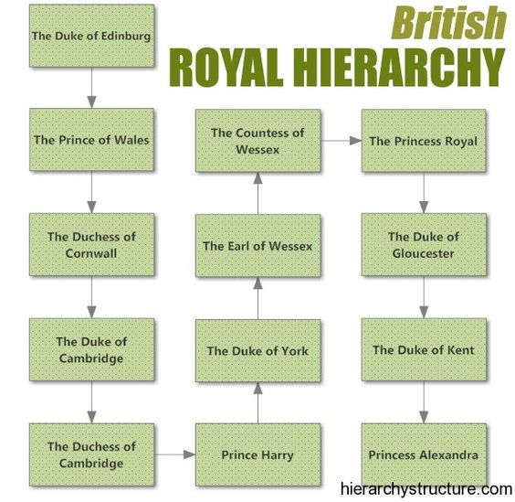 Any idea for a research paper on anything British?
