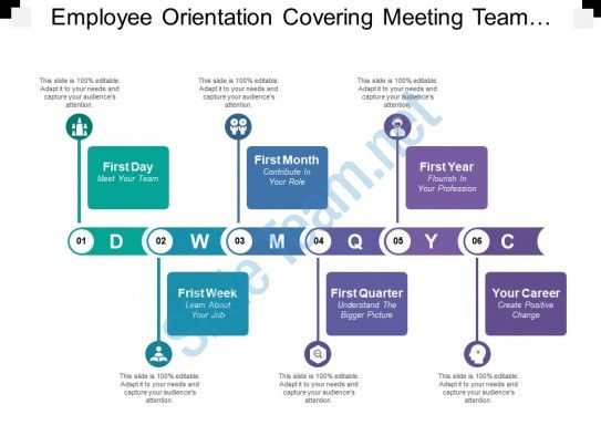 Employee Orientation Covering Meeting Team Contribute Learning Understand And Change Sl Employee Onboarding Employee Orientation Onboarding New Employees Ideas