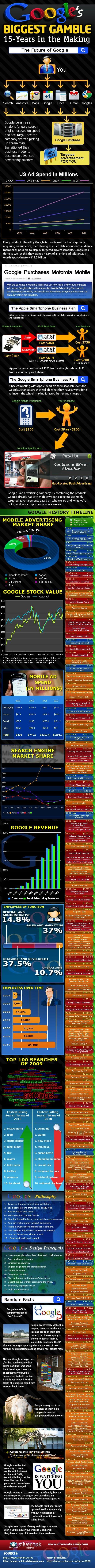 La mayor apuesta de Google a lo largo de 15 años en el mercado.