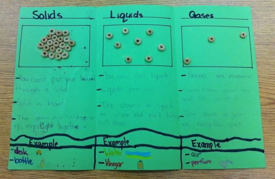 solids, liquids, gas
