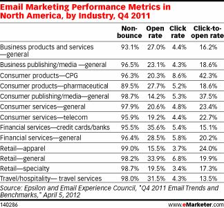 Email Marketing Performance Metrics in North America, by Industry, Q4 2011