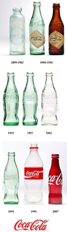 Cronología diseño de la botella de Coca-Cola