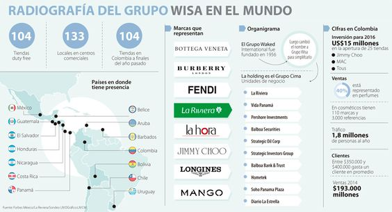 La Riviera, empresa del Grupo Waked, factura $193.000 millones al año