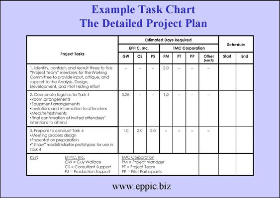 Estimated Days RequiredEasy Project Plan Template the - project plan example