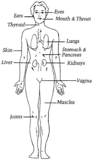 Sjogren's Treatment | causes of sjogren's syndrome - Health writings - Professional health ...