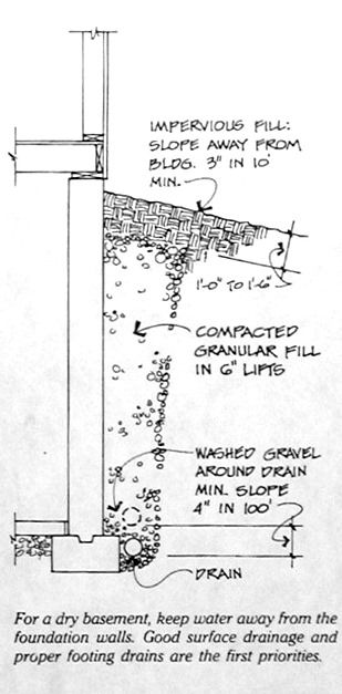 Inredning källare basement : Wet basement or leaky basement prevention and cure | Foundation ...