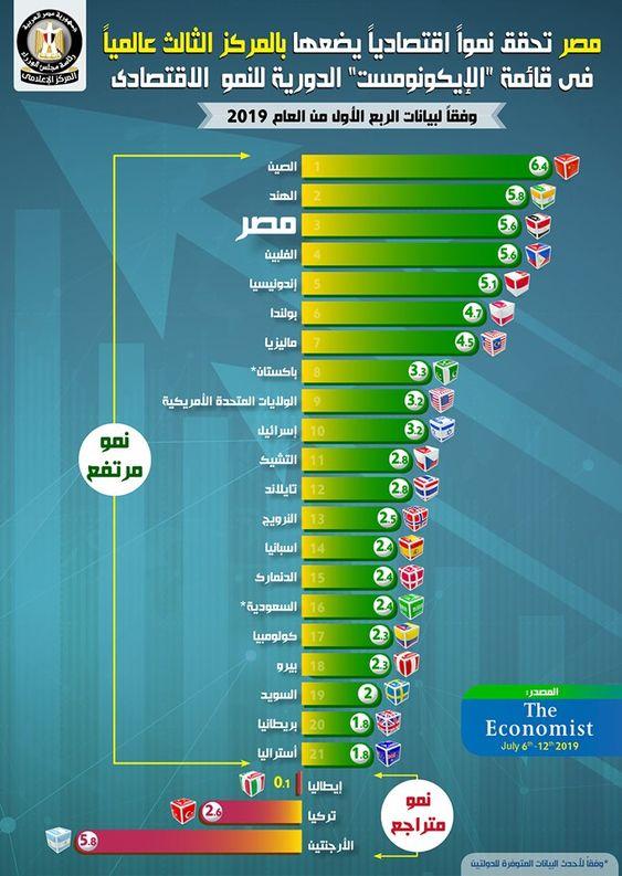 اقتصاد عالمى Global Economy Economie Mondiale بالإنفوجراف مصر تحقق نموا اقتصاديا يضعها بالم Places To Visit Weather Blog Posts