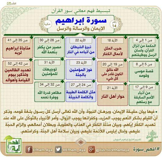 خرائط ذهنية لتبسيط فهم معاني سور القرآن الكريم 13ddd039f4b9719a61fb10e798958ff0