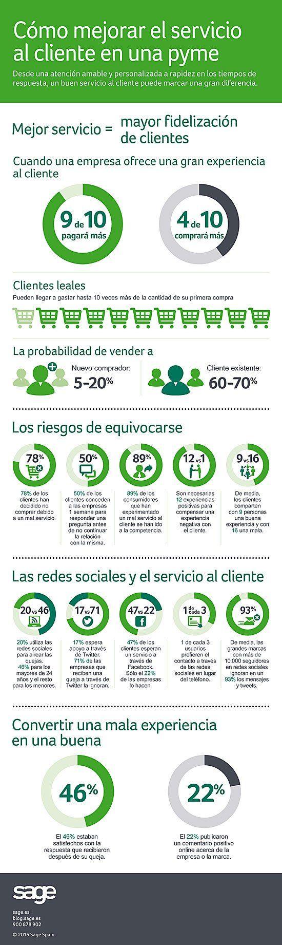 Cómo mejorar el servicio de atención al cliente de tu empresa #infografia #infographic #marketing
