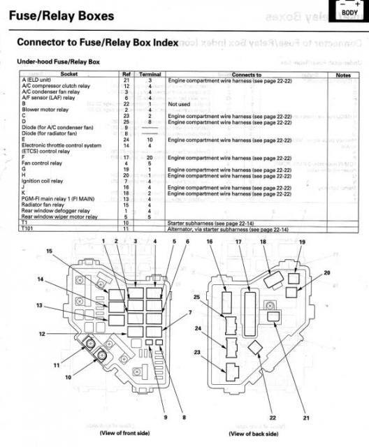 Honda civic fuse box diagram si wiring schemes is part of engine bay  suitable screenshoot furthermore | Honda crv, Honda civic, Honda hrvPinterest