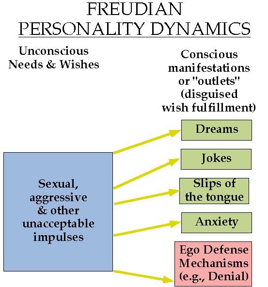 from Todd psychoanalytic theory of personality