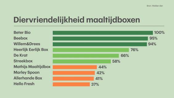 Vier van de tien maaltijdboxen scoren een onvoldoende op het gebied van dierenwelzijn. Dat blijkt uit onderzoek van Wakker Dier, die de inhoud van de tien bekendste maaltijdboxen onderzocht.