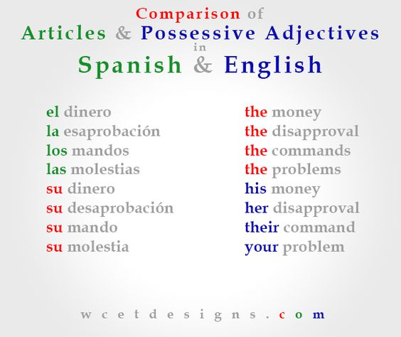 The difference between the articles & possessive adjectives in Spanish & English. This is why I will never learn