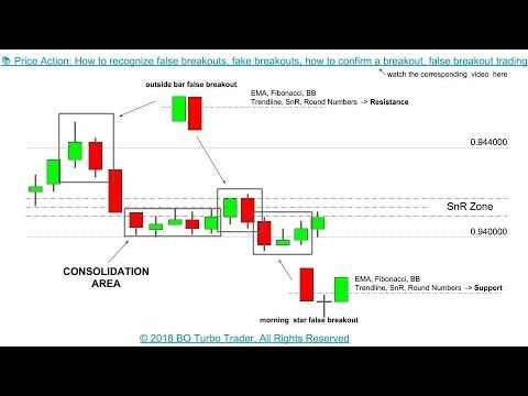 Price Action How To Recognize False Breakouts Fake Breakouts