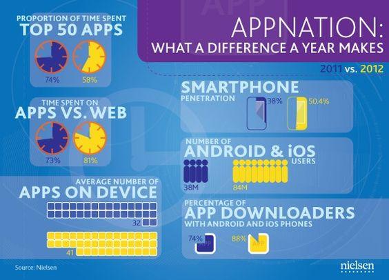 Smartphone apps nielsen infographic