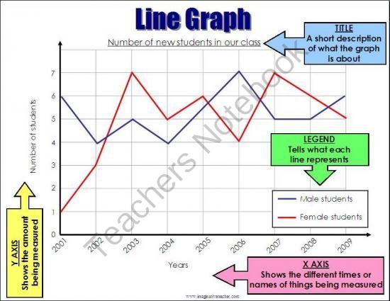 Easy Line Graphs For Kids