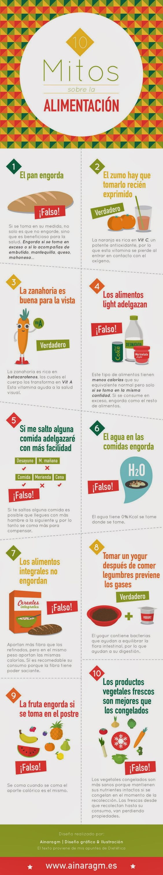 Mi pequeños aportes: 10 mitos sobre la alimentación. ¿El pan engorda? ¿Los alimentos light adelgazan? Aquí les dejo una infografía con 10 mitos sobre la alimentación.: