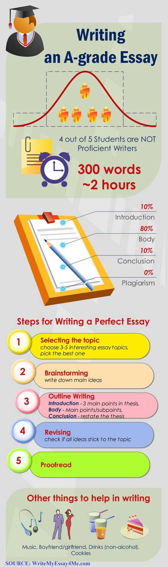 Help with writing an essay guide for high school