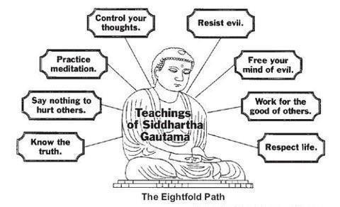 noble eightfold path essay
