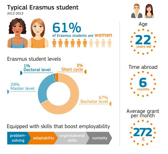 #Erasmus is the world's most successful #student exchange programme. Over 5 million students, from across the European continent, have studied abroad, across 4 thousand participating #universities, throughout 33 countries. And now Erasmus goes to the big screen! Find out more in the article at http://one-europe.info/erasmus-generation-the-tv-series