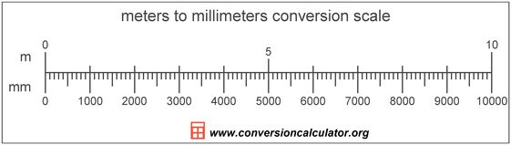 how to convert mm to inches