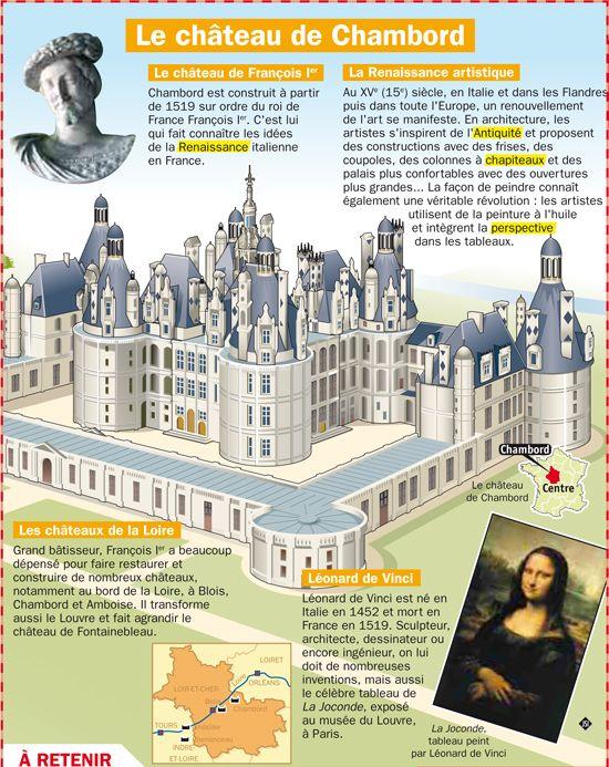 Fiche exposés : Le château de Chambord