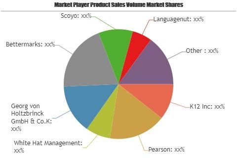 Online K 12 Education Market To Set Phenomenal Growth From 2019 To 2025 Key Players K12 Pearson White Hat Man Swot Analysis Marketing Trends Segmentation