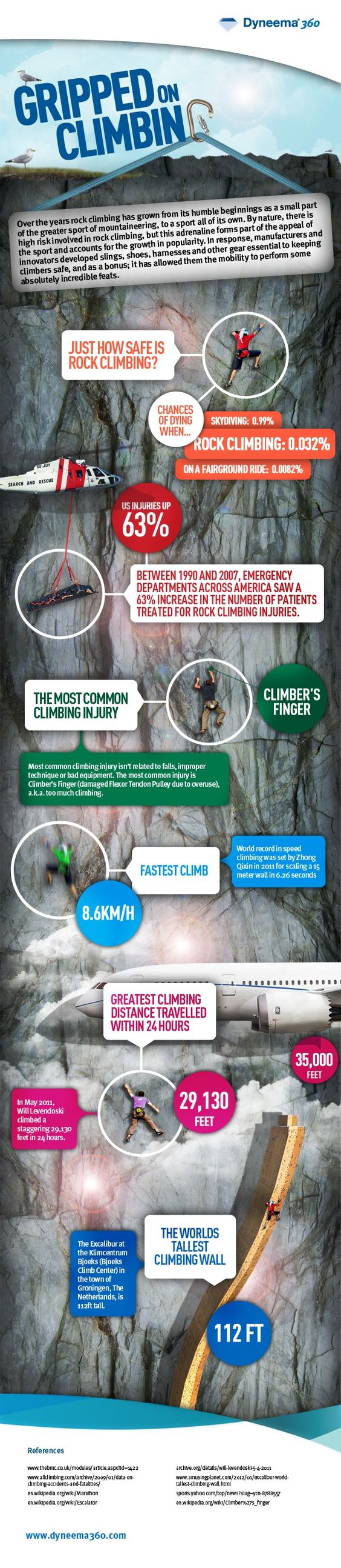 Interesting rock climbing facts