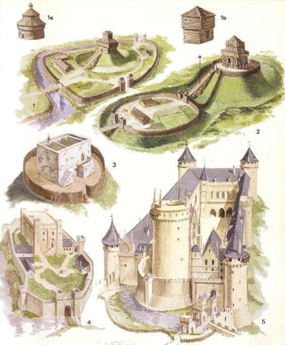 Evolution du Château : de la Motte au Château Fort: