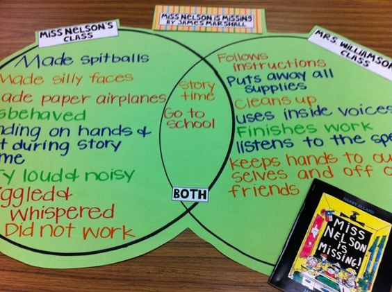 compare and contrast public schools and A compare and contrast essay is a form of academic  why public schools are better  when making an outline for the items you chose to compare or contrast,.