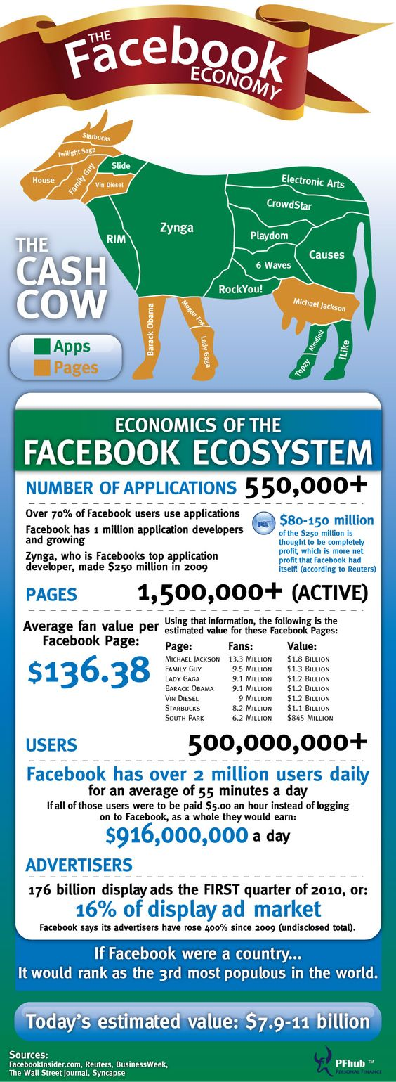 Have you ever wondered how much Facebook is worth or maybe how much money Facebook is making off you? To give you an example the average Facebook page is worth around 136.00 dollars.  A popular Facebook page like South Park is worth an incredible 845,000,000.00 dollars. Yes all those zeros belong there, that is 845 million dollars!