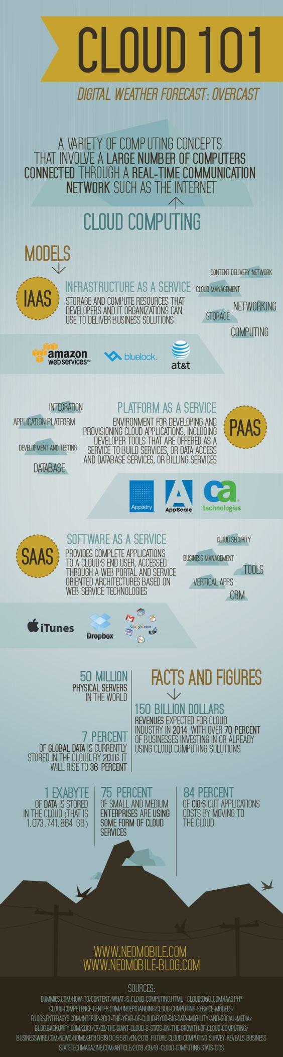 Cloud computing #infografia #infographic #internet