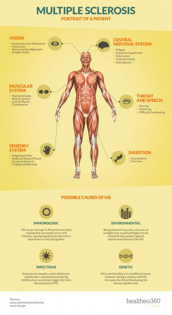 the symptoms and characteristics of multiple sclerosis Ms characteristics consist of certain symptoms, which may come and go for years at a time the long list of multiple sclerosis characteristics can be divided into 3 categories of symptoms.
