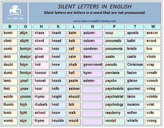 5 letter words with silent letters forum learn fluent land 26257 | 1470067abb9b36b4e76c119216713f83