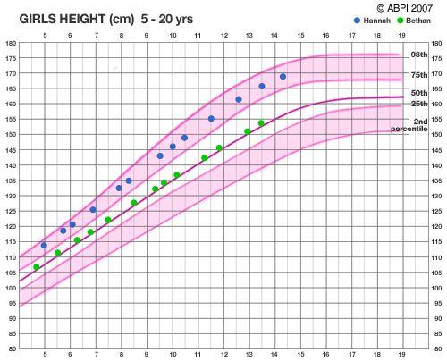 Girls Height Chart  Data    Girls Height Chart And Key