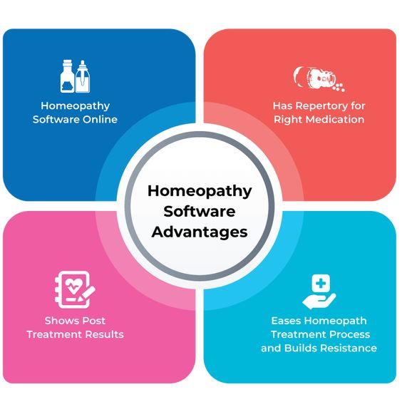 Advantages of best Homeopathic Software (Check Free) At TechJockey
