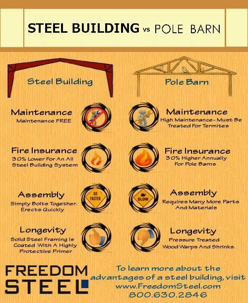 My New Pole Barn Kit Metal Buildings Diy Pole Barn Pole Barn