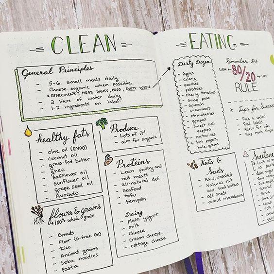 Bullet Journal Clean Eating Spread