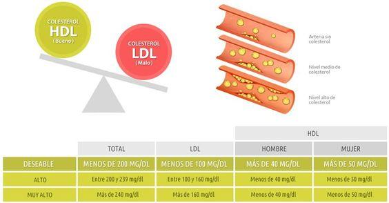 Tabla colesterol