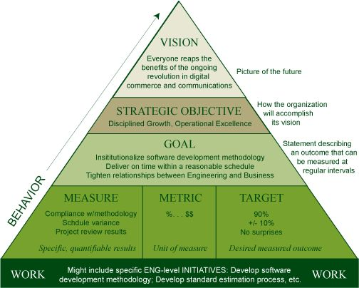Organizational Leadership chart. This applies to all ...