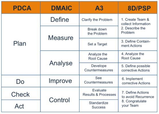 PDCA-cyclus Deming-cirkel Continuous improvement Pinterest - root cause analysis template
