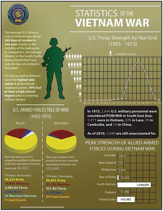 an overview of the war in vietnam The vietnam war began in 1955 and ended in 1975 when north vietnamese forces captured saigon during this period, the war escalated from an insurgency in south.