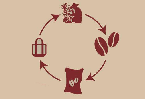 Re-cycling, up-cycling and redistributing the benefits. CB Sacks goes beyond the bean.