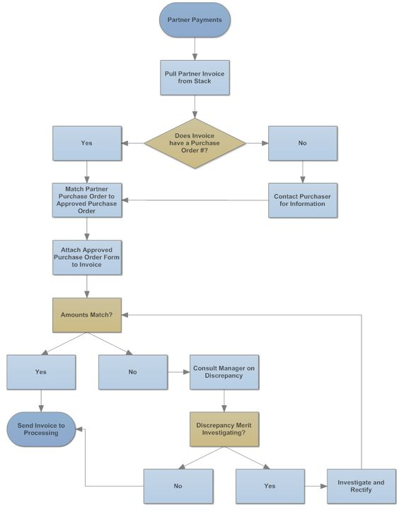 Example Image Partner Payment Processing Flowchart flowchart - purchase order form example
