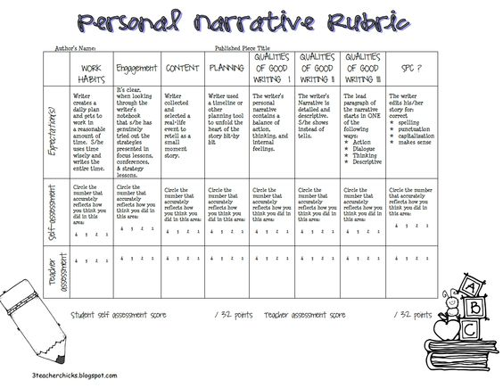 rubric assessment narrative essay Home assessment english/language arts rubrics english/language arts rubrics posted: wed, 09/21/2011 writing and grammar and usage rubrics.