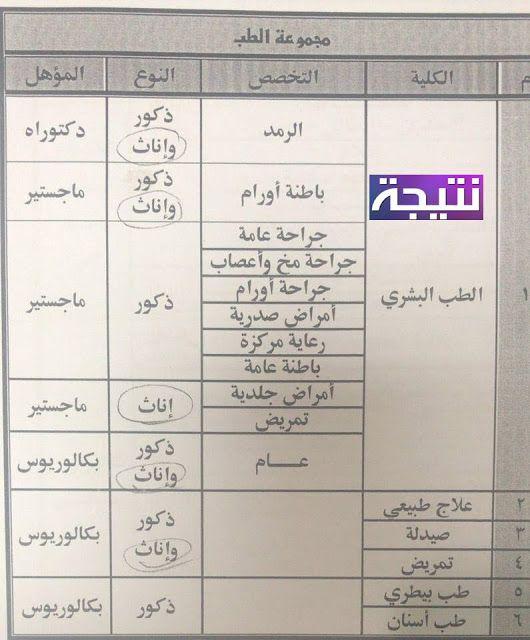 الظباط المتخصصين كلية الشرطه 2018 التخصصات المطلوبه وموعد ومكان التقديم