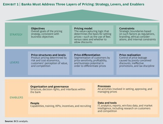 bcgperspectives - How to Reap a Pricing Windfall in Retail - business valuation report