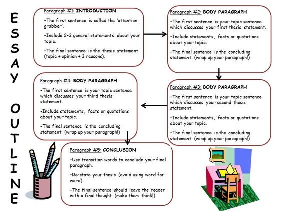 body essay includes By creating well-developed body paragraphs, your essays for teachers for schools for and if you include it in your body paragraph about the importance of kids.