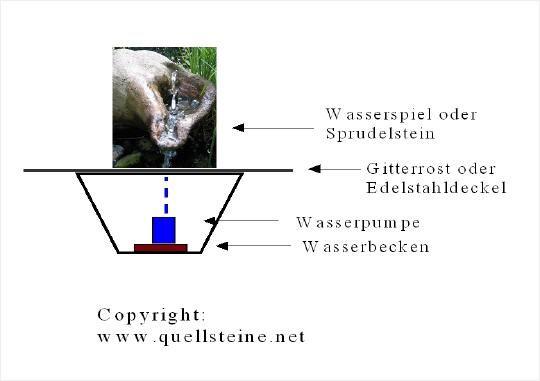 10+ parasta ideaa Pinterestissä Quellsteinbrunnen Gardenias