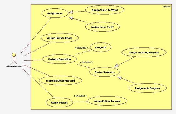 Uml Use Case Diagram For Hospital Management System  Uml Diagram